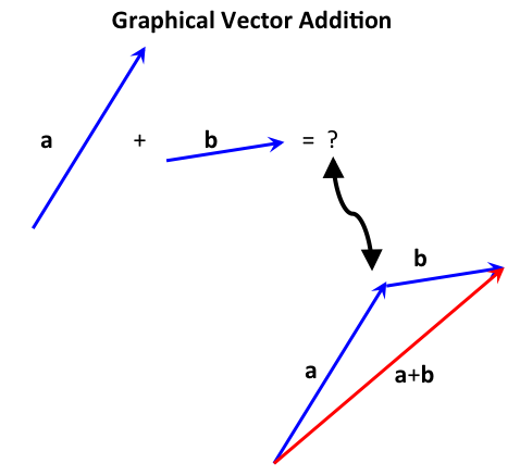 2d_vector_addition.png